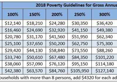 Federal Poverty Guidelines 2018